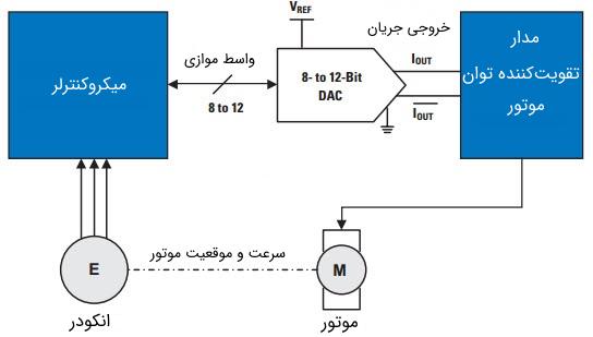 کاربرد مدار DAC در کنترل موتور