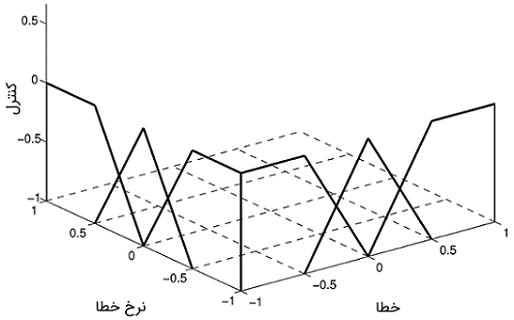 شکل 3: سهم توابع عضویت در فضای ورودی