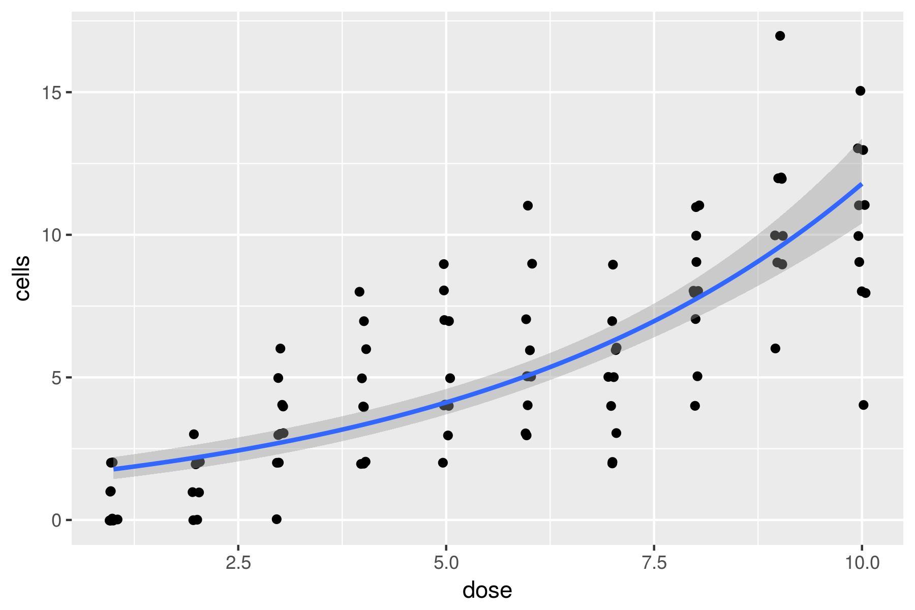 رگرسیون پواسن (Poisson Regression) — به زبان ساده