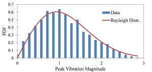 توزیع و متغیر تصادفی رایلی (Rayleigh Distribution) — به زبان ساده