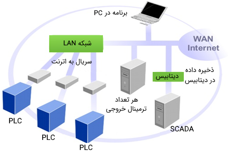ارتباط سختافزارها در سیستم اسکادا
