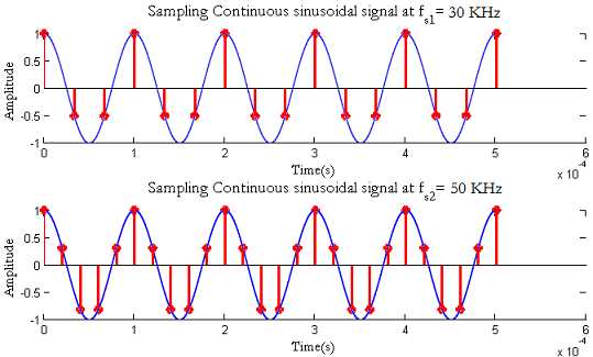 نمونه برداری از سیگنال پیوسته در زمان با دو فرکانس مختلف