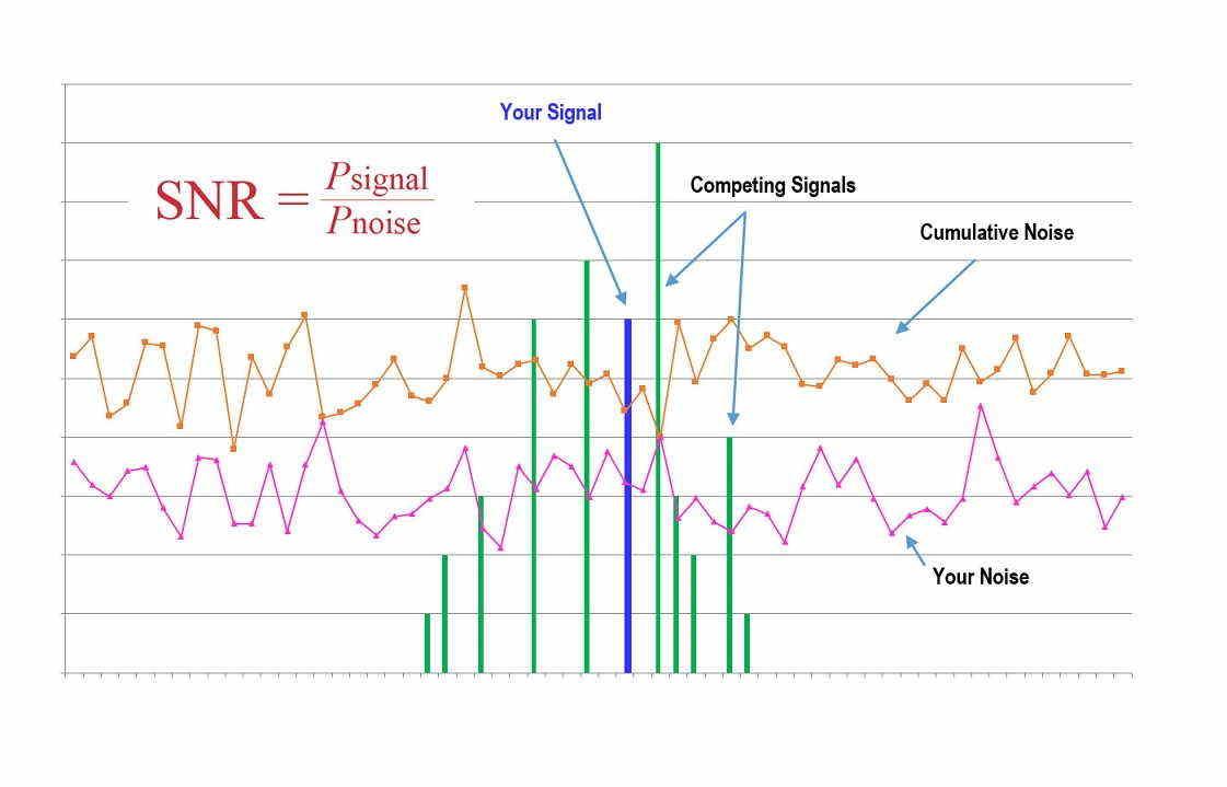 نسبت سیگنال به نویز چیست؟ — از صفر تا صد