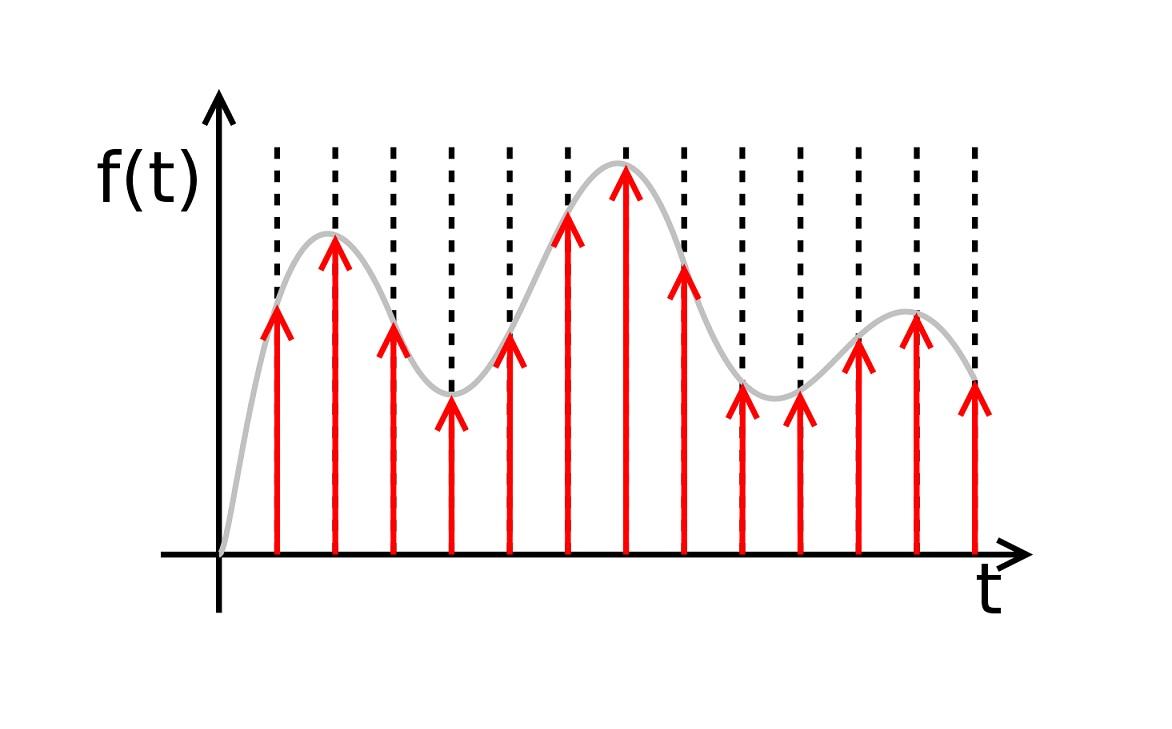 نمونه برداری سیگنال — راهنمای جامع