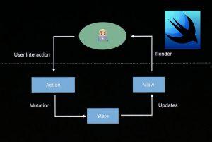 درک گردش داده در SwiftUI — راهنمای کاربردی