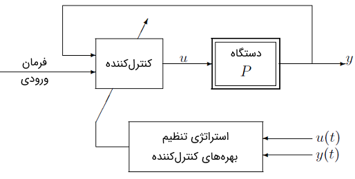 شکل 1: ساختار کنترلکننده با بهرههای قابل تنظیم