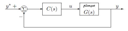 شکل 2: کنترلکننده فیدبک بهره ثابت