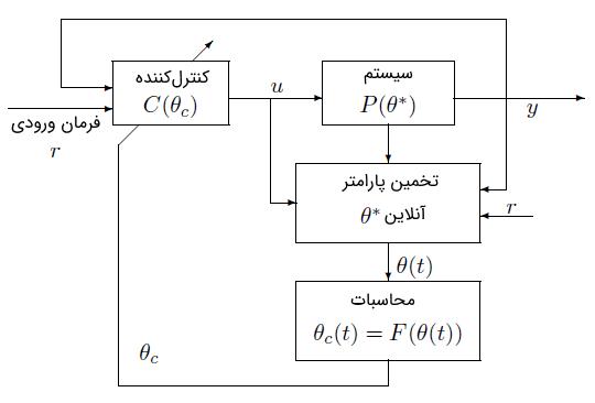 شکل 4: کنترل تطبیقی غیرمستقیم