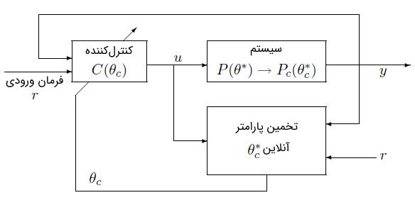 شکل 5: کنترل تطبیقی مستقیم