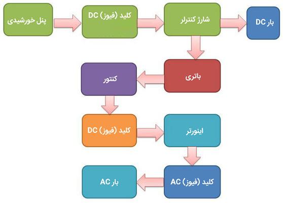 ارتباط بین تجهیزات مختلف در یک سیستم خورشیدی