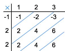 محاسبه کانولوشن گسسته
