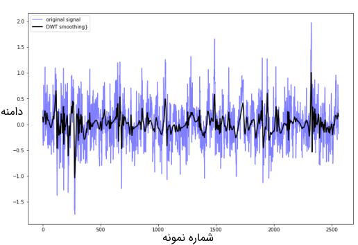 سیگنال با مولفههای فرکانس بالا و سیگنال صافشده آن پس از اعمال تبدیل موجک گسسته