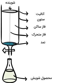 کروماتوگرافی