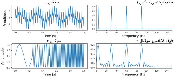سیگنالهای اصلی به همراه طیف فرکانسی هر یک