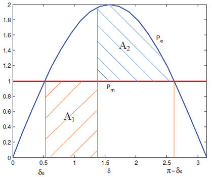 شکل ۱: مثال ۲