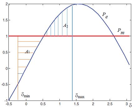 شکل ۲: مثال ۴