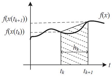 شکل ۳: روش ذوزنقهای