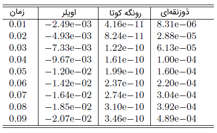 جدول ۱: مقایسه خطاهای سه روش