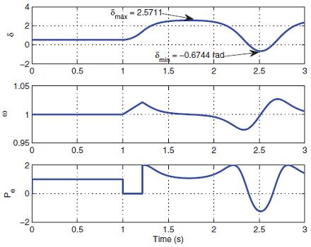 شکل ۶: نتایج شبیهسازی زمانی با زمان رفع ۰٫۲۱۴۲ ثانیه.
