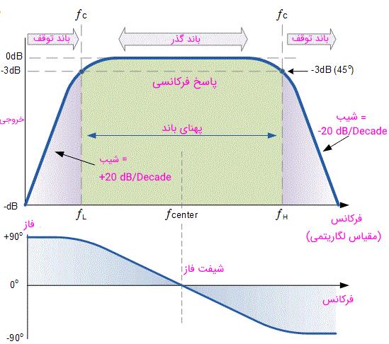 منحنی پاسخ فرکانسی یک فیلتر میان گذر