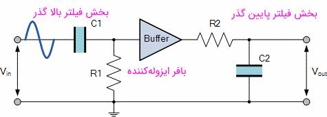 مدار بافر بین طبقات فیلتر میان گذر