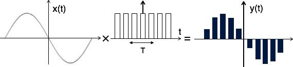 فرایند نمونه برداری بالا مسطح
