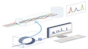 اصطلاحات کروماتوگرافی گازی — به زبان ساده
