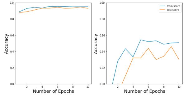 دقت طبقهبندی دیتاست UCI-HAR با استفاده از ترکیب شبکه عصبی کانولوشنی و تبدیل موجک