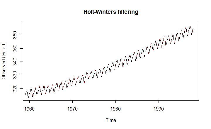 holt-winters