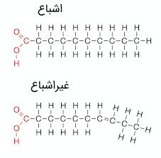 اسیدهای چرب اشباع و غیراشباع