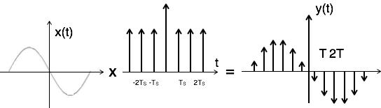 نمونه برداری تابع ضربه