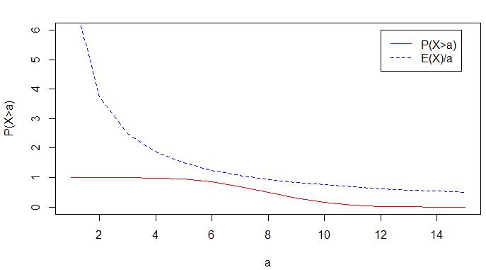 markov inequality plot