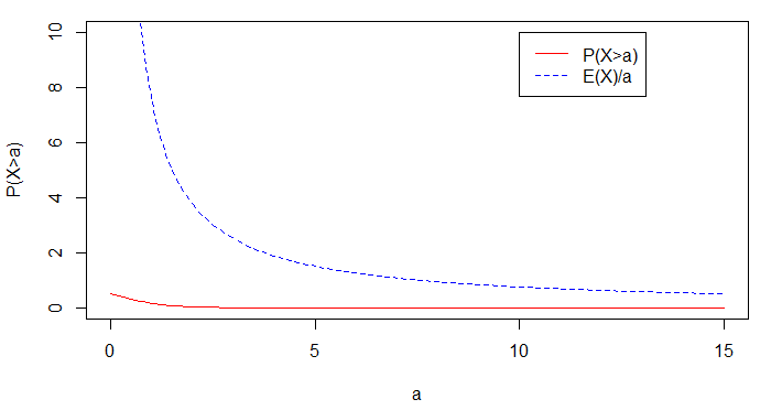markov inequality plot for normal