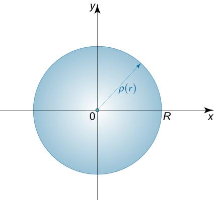 شکل ۲