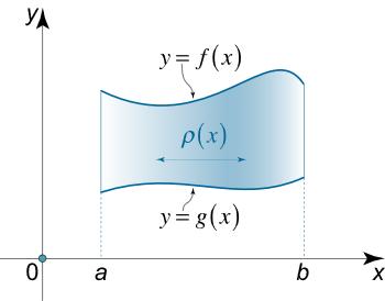 شکل ۳