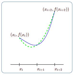 شکل ۳: یک منحنی (خط ممتد) و سهمی تقریب زننده آن (خط منقطع)