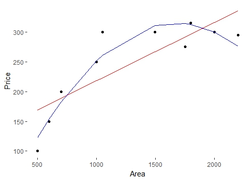 Polynomial and linear regression compare
