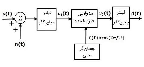 گیرنده مدل DSBSC