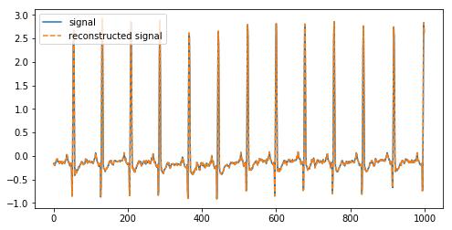 سیگنال اصلی را به همراه سیگنال بازسازی شده با روش اول