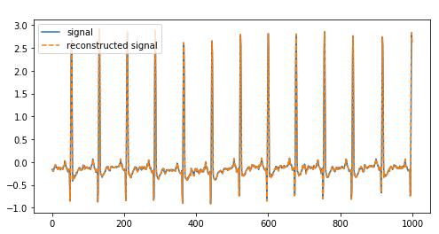 سیگنال اصلی را به همراه سیگنال بازسازی شده با روش دوم