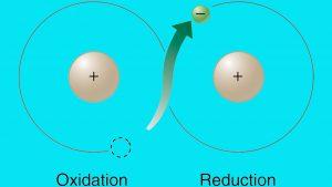 واکنش اکسایش کاهش (ردوکس) — به زبان ساده