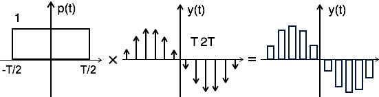 فرایند محاسبه نمونه برداری بالا مسطح