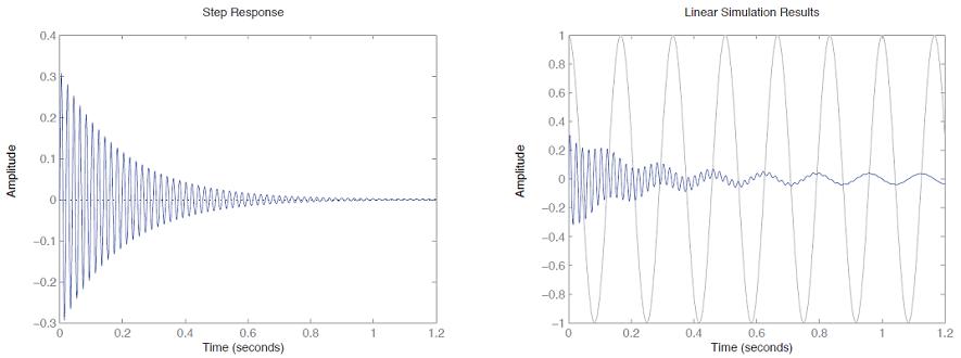 شکل ۷: پاسخ ورودی پله و ورودی سینوسی