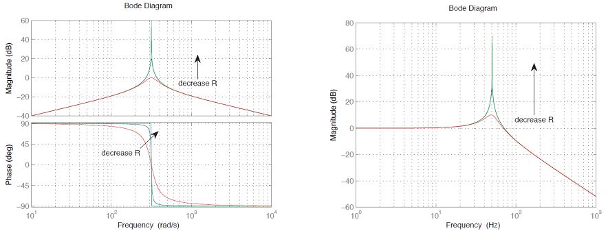 شکل ۸: نمودارهای بُد برای $$I/V_s$$ و $$V_c/V_s$$