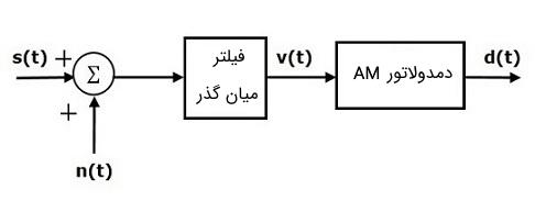 مدل گیرنده AM