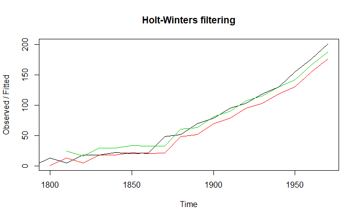 two parameters holt-winters