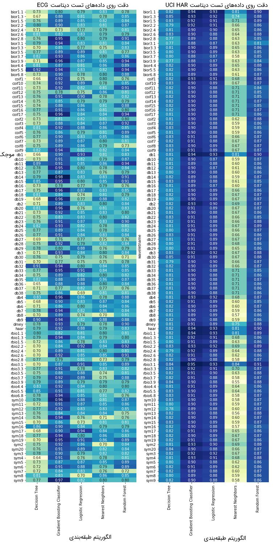 دقت طبقهبندی دادههای تست روی دیتاستهای UCI-HAR و ECG به ازای تمام موجکهای PyWavelets و ۵ مورد از پرکاربردترین الگوریتمهای طبقهبندی