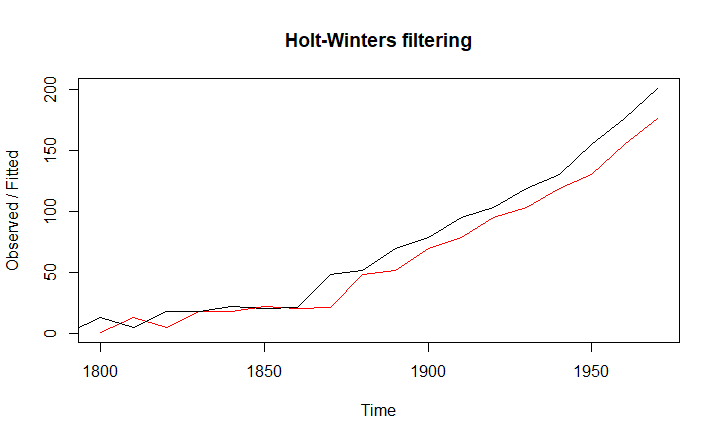 Holt-Winters forecasting