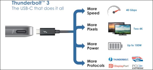 تفاوت تاندربولت نسخه 3 با USB-C
