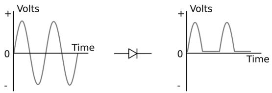 یکسوسازی سیگنال AC